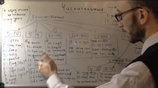 Французский язык:  Система числительных