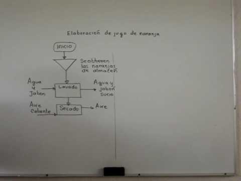 Se explica como elaborar un diagrama de flujo usando un proceso se explica como elaborar un diagrama de flujo usando un proceso industrial para obtener jugo de naranja parte 2 ccuart Image collections