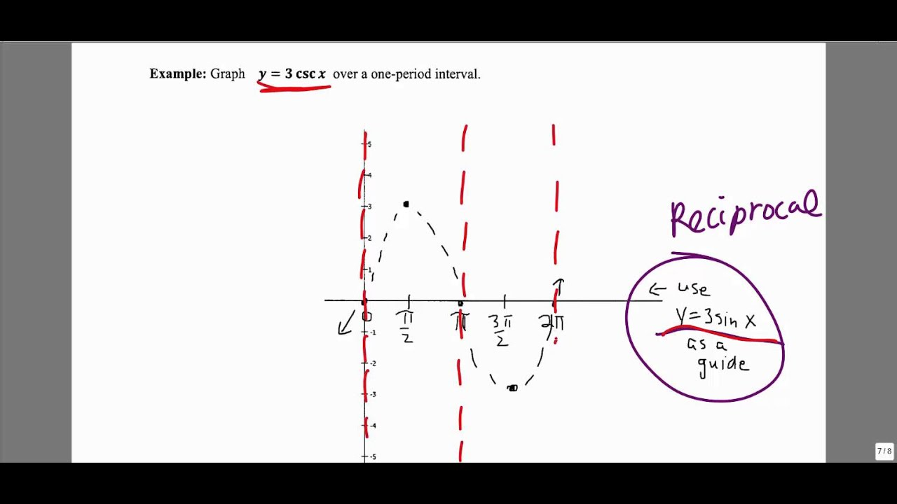 MATH 1316 Section 4.4: Example 1: Graphing y = a*csc x - YouTube