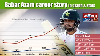 Babar Azam batting journey in Test cricket | Pakistan vs England 2020