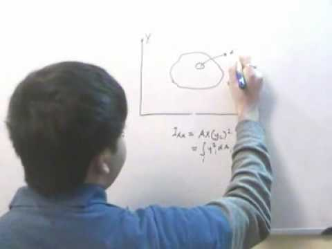 polar moment of inertia and perpendicular axis theorem