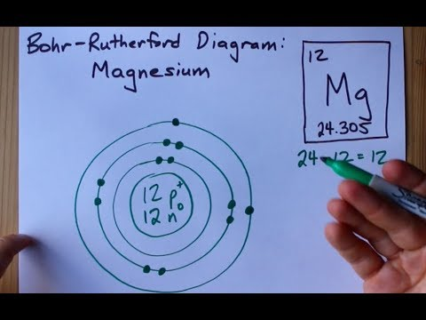 How To Draw The Bohr-Rutherford Diagram Of Magnesium