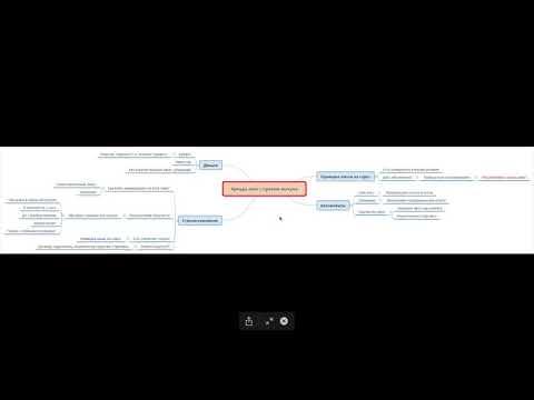 видео: Чек лист: Основные моменты бизнеса по аренде авто с правом выкупа