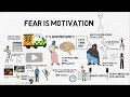 FEAR IS MOTIVATION [YOUTH] - Nouman Ali Khan Animated