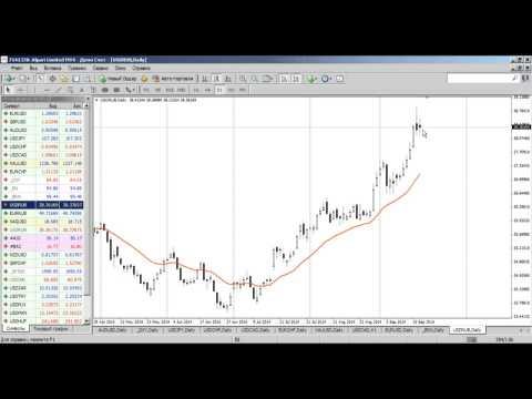 Среднесрочный анализ валютных курсов на Форекс от 17.09.2014