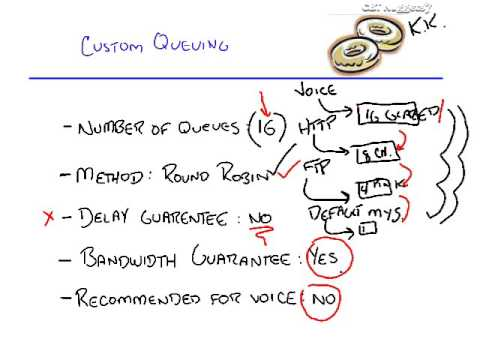 QoS 05   Congestion Management   Concepts and Design