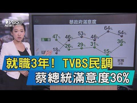 【說政治】就職3年! TVBS民調 蔡總統滿意度36%