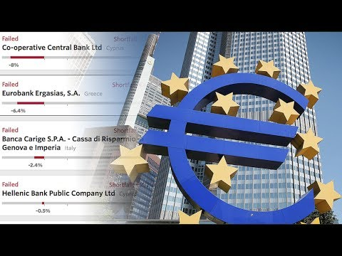 European Bank Failures: A Bellwether for Another Imminent 2008 Financial Crisis?