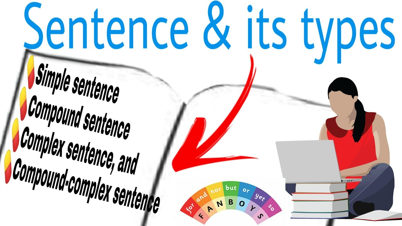 Sentence & its types Simple,Compound, Complex and Compound Complex | English Grammar (in Hindi)
