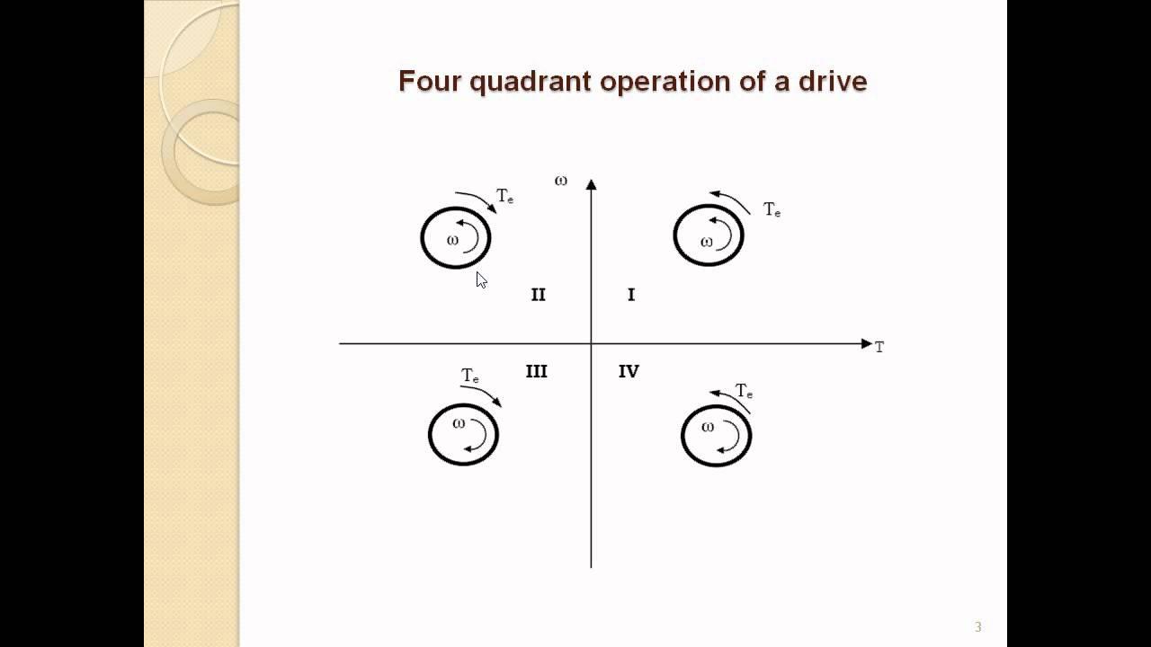 Four Quadrant Operation Of Drives