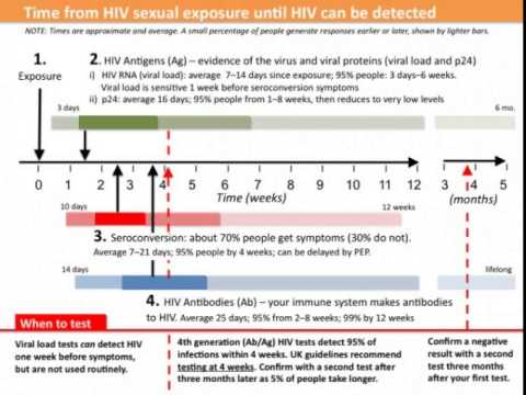 HIV in America - All Modules