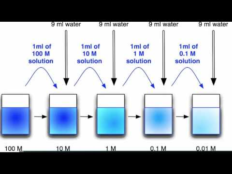 U10:L4 - Molarity, Dilution, PPM, and Molality Calculations