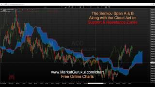 Kumo Cloud - Ichimoko Kinko Hyo for Forex & Stocks Hindi