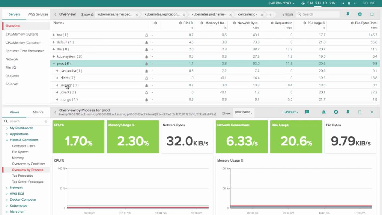 Monitoring Kubernetes in Production: How To Guide (Part 1 of 4)