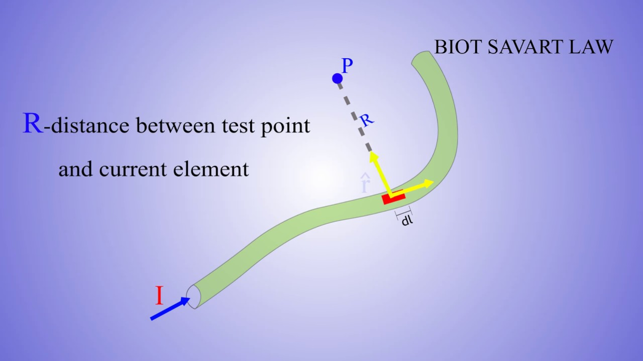 Biot-Savart's Law – ELECTROMAGNETICS ANIMATIONS