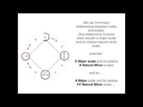 Music on Fibonacci's - Math&Music