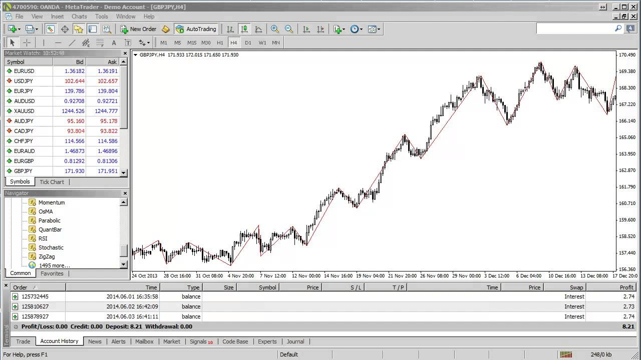 How To Use The Zigzag Indicator In Metatrader 4 Youtube
