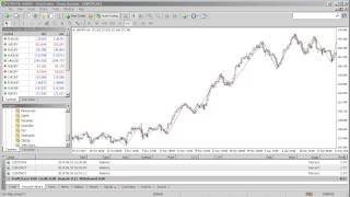 How To Use The ZigZag Indicator In Metatrader 4