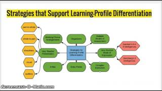 Differentiation on readiness, interest, learning style