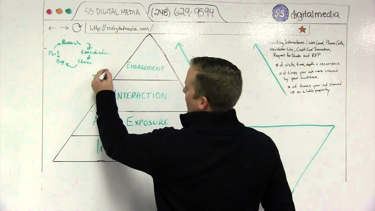 SS Digital Media - How to measure digital advertising efforts