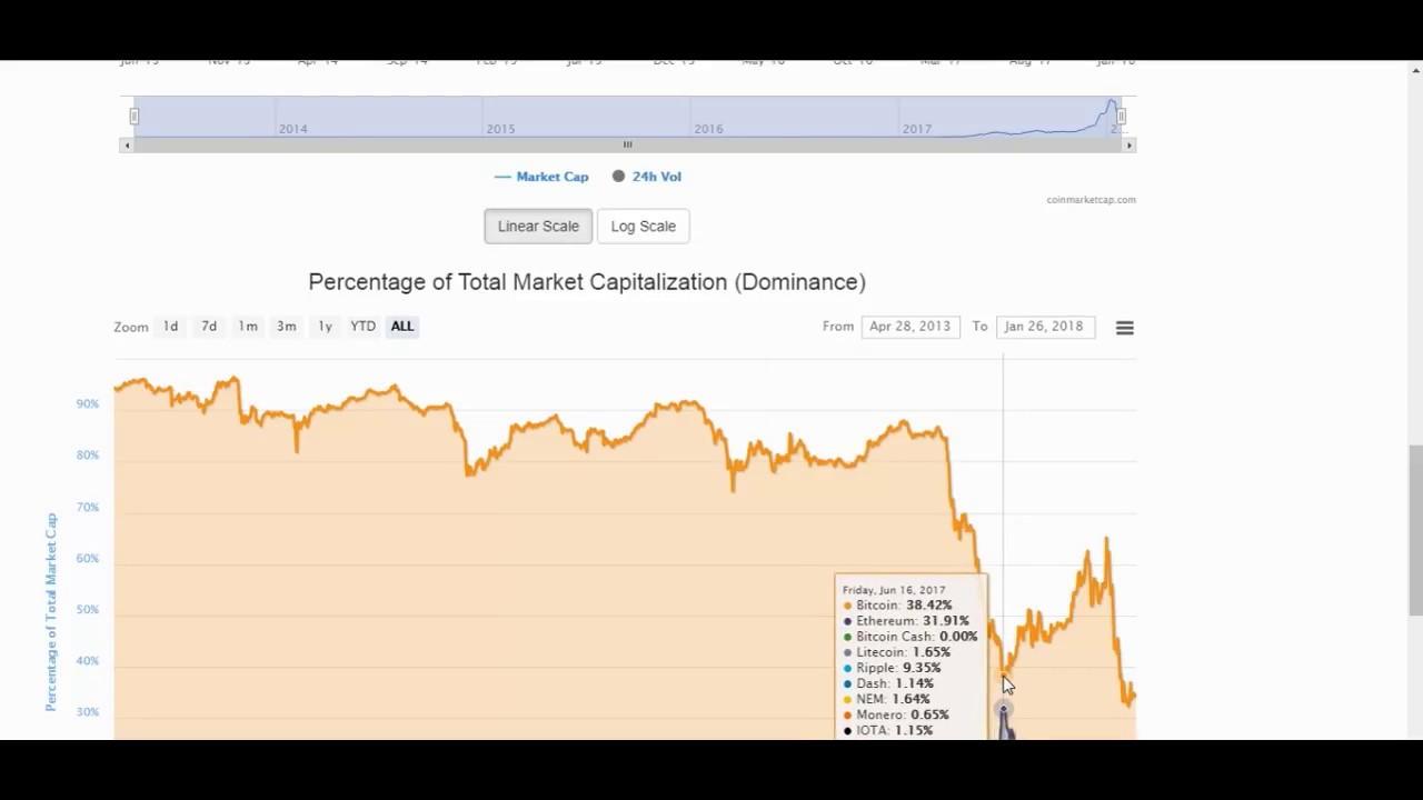 este posibil să câștigi bani rapid pe bitcoin