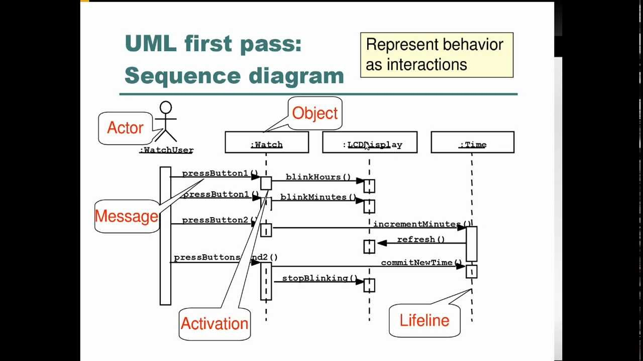 Cmput 301 virtual lecture intro to uml sequence diagrams youtube ccuart Images
