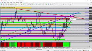 Learn Trading - Forex Update: Looking for Signs of Reversal on NZDUSD