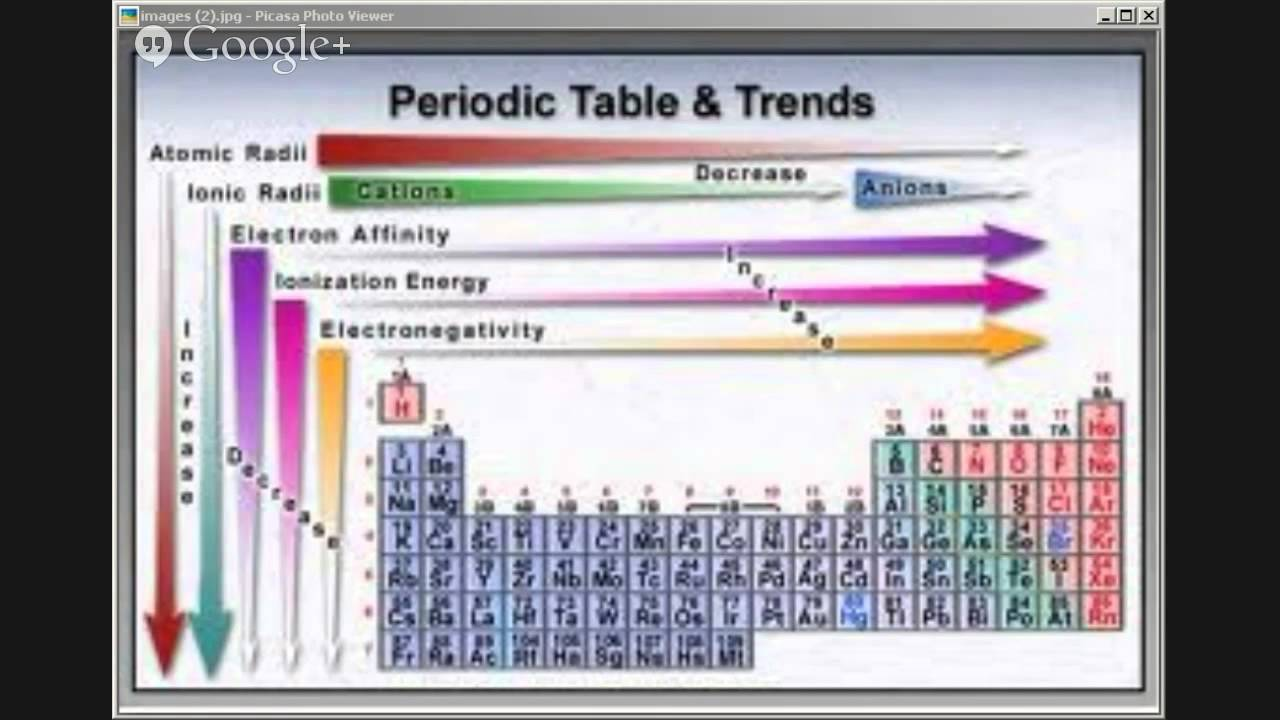Cbse class x trends in periodic properties youtube cbse class x trends in periodic properties gamestrikefo Gallery