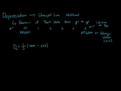 Depreciation - Straight line method