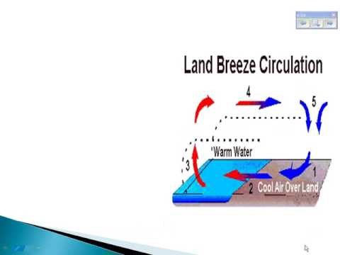 Ocean Climate & Local Winds - GSE