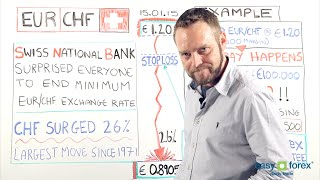 EUR|CHF Crash - easy-forex protects you with guaranteed stops