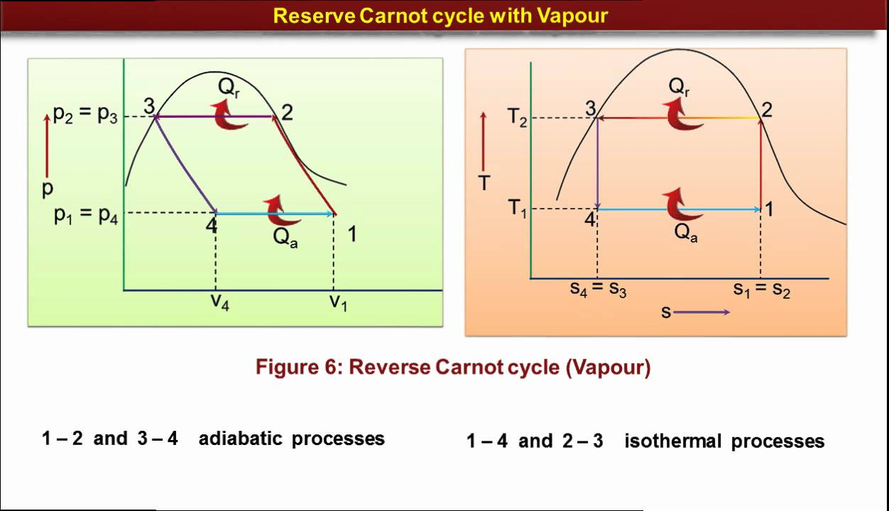Fundamentals Of Refrigeration Part 2 Youtube Carnot Engine Diagram