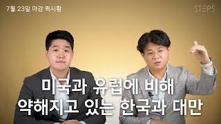 미국과 유럽에 비해 약해지고 있는 한국과 대만 [너튜브PB 최경진의 퀵시황]_STEPS