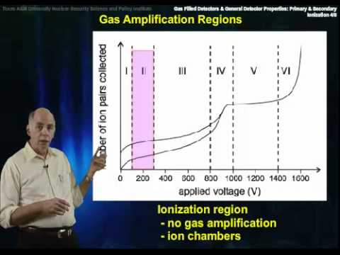 Gas-Filled  Detectors: Ionization and Gas Amplification
