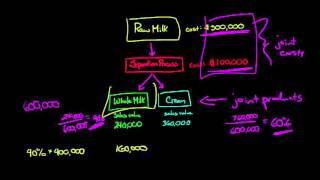 How to Allocate Joİnt Costs using the Relative Sales Value Method