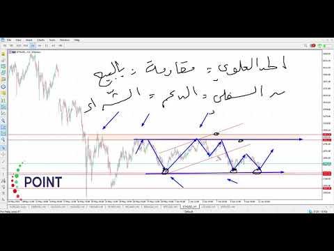 Point Trader Group   كيف تستخدم القنوات السعرية في التداول - شرح بأمثلة عملية