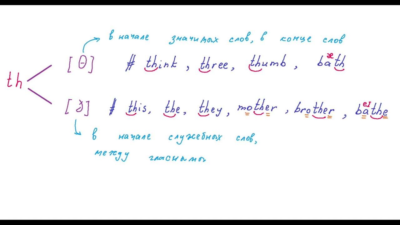 Английское произношение звука Th  [ θ -ð ]