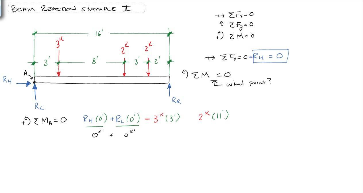 Truss Stress Diagram Solving Beam Reactions Multiple Point Loads Youtube