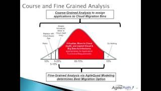 Legacy Portfolio Migration the Age of Cloud Computing Webinar