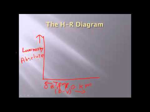 ASTR 104 Chapter 10a H R Diagram Lecture