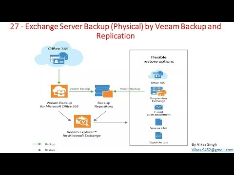 veeam-advance-training-|-27---exchange-server-backup-(physical)-by-veeam-backup-and-replication