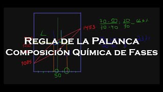 Introducción a Diagramas de Fases: Regla de la Palanca y Composición Química de las Fases.