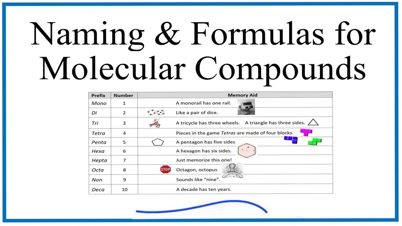 Naming And Formula Writing For Molecular Compounds