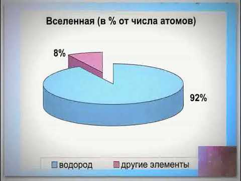 Таблица Менделеева.  Водород.