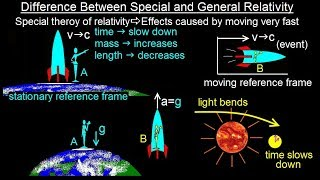 Physics - Relativity: Understanding Space, Time & Relativity (2 of 55) Special & General Relativity