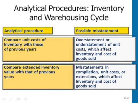 test of controls for inventory and warehousing cycle A cycle count is an inventory which is part of a warehouse only effective in companies with a well-defined inventory control procedure and a high.