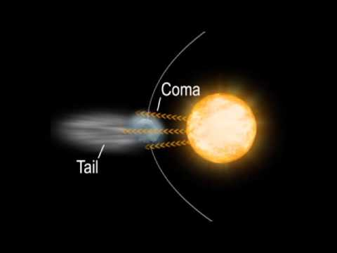 A Comets Orbit