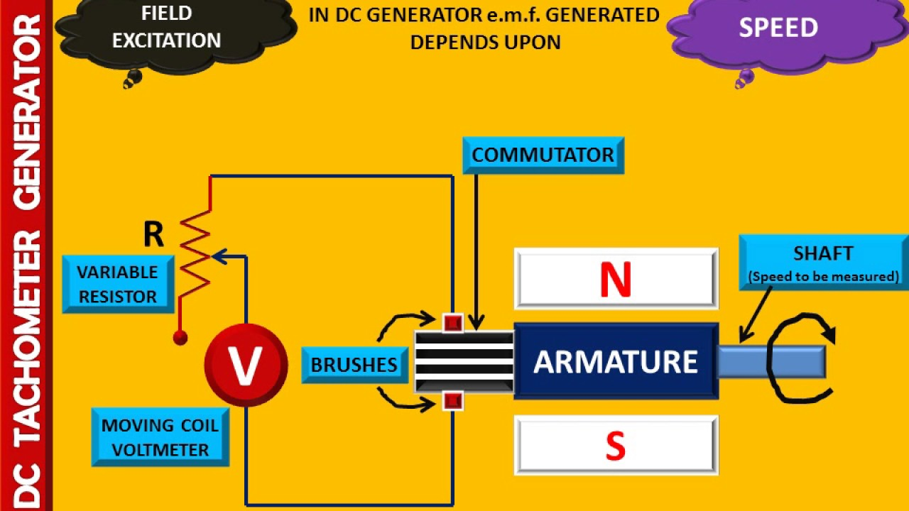 WORKING OF DC TACHOMETER GENERATOR - ANUNIVERSE 22 on