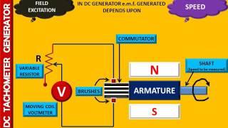 WORKING OF DC TACHOMETER GENERATOR - ANUNIVERSE 22