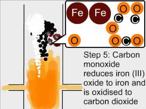 Extraction of Iron (Blast Furnace)